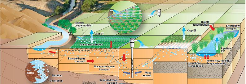 مدل جریان آب زیرزمینی
