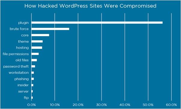 بیشترین دلیل هک وردپرس، آسیب پذیری افزونه هاست
