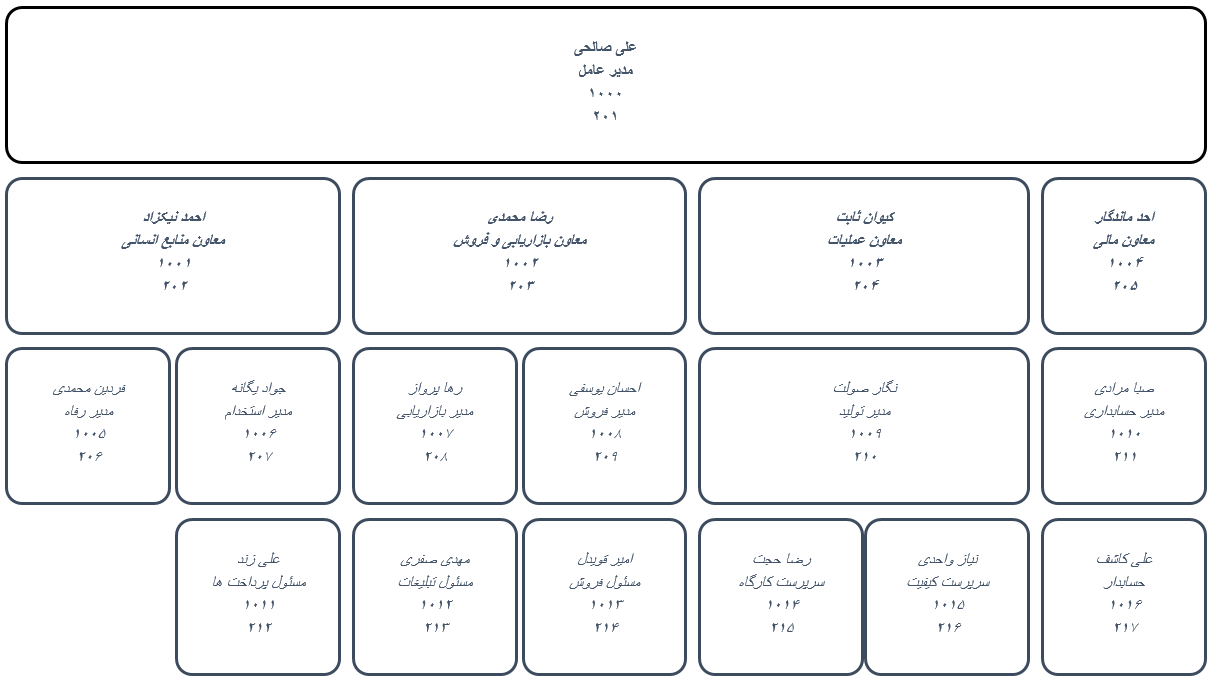 Excel Org Chart نمونه خروجی برنامه