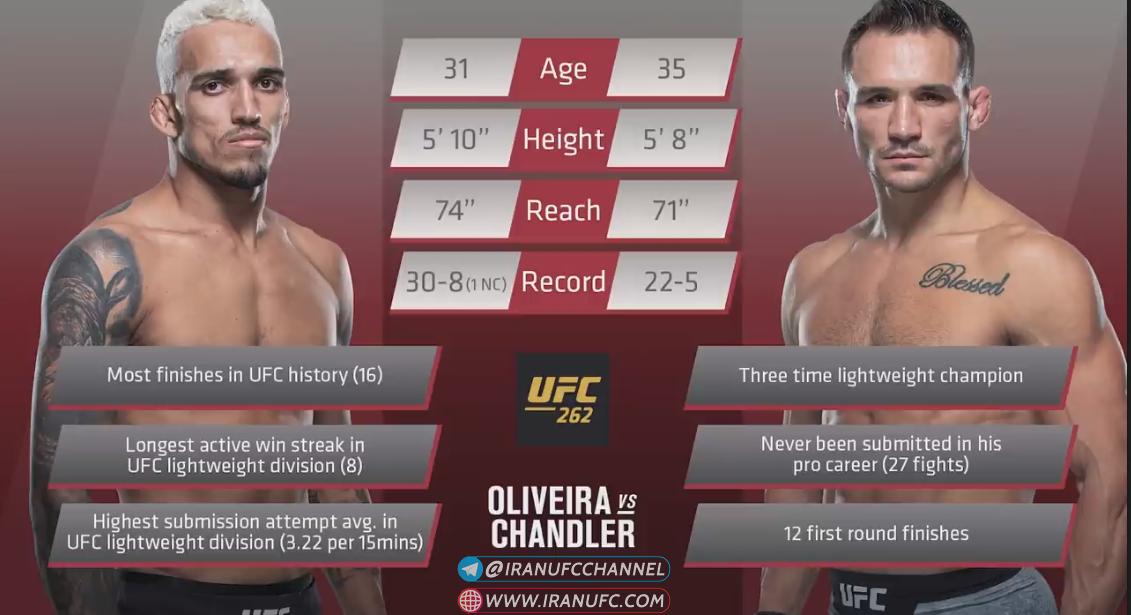 پیش نمایش  رویداد : UFC 262: Oliveira vs. Chandler-در نظر سنجی این رویداد شرکت کنید.