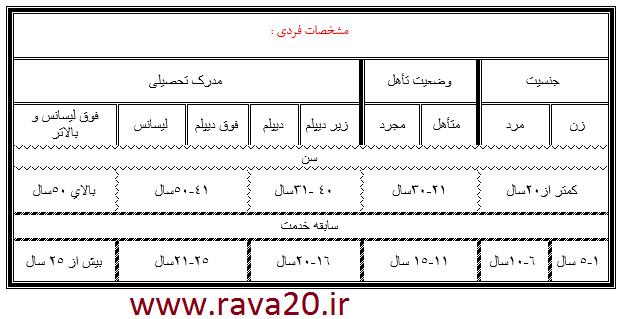 نقش عوامل دموگرافیک (جمعیت شناختی) در پژوهش - پژوهشگاه علمی (انواع پژوهش،  پرسشنامه و تحلیل آماری)