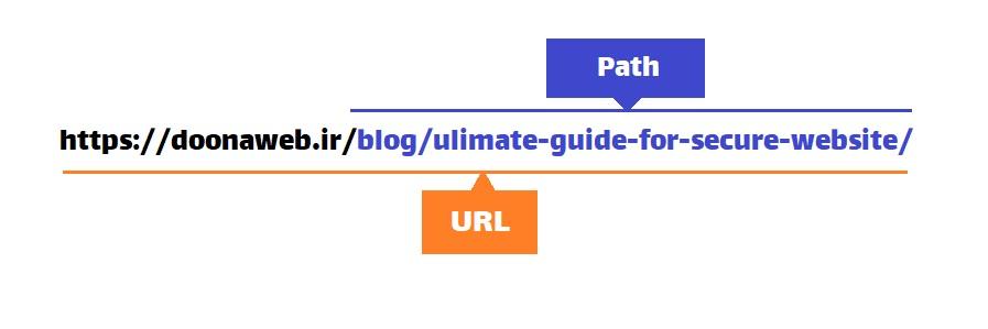 بخش مسیر یا Path از یک URL