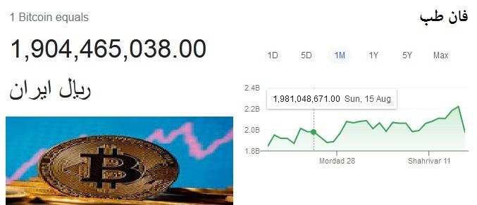کاهش شدید قیمت بیت کوین Bitcoin